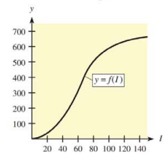 Chapter 10, Problem 39RE, 39. Output The following figure shows a typical graph of output y (in thousands of dollars) as a