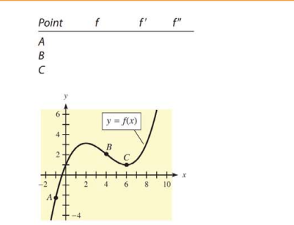 Chapter 10, Problem 9T, 9. Use the following graph of y = f(x) and the indicated points to complete the chart. Enter +, -,