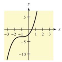 Chapter 10.1, Problem 13E, For each function and graph in Problems 11-14 (a) estimate the coordinates of the relative maxima,