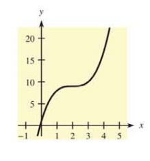 Chapter 10.1, Problem 14E, For each function and graph in Problems 11-14 (a) estimate the coordinates of the relative maxima,