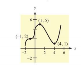 Chapter 10.1, Problem 1E, In Problems 1 and 2, use the indicated points on the graph of  to identify points at which f(x) has