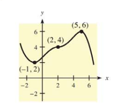 Chapter 10.1, Problem 2E, In Problems 1 and 2, use the indicated points on the graph of y = f(x) to identify points at which