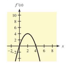 Chapter 10.1, Problem 44E, In each of Problems 43-46, a graph of  is given. Use the graph to determine the critical values of ,
