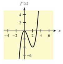 Chapter 10.1, Problem 45E, In each of Problems 43-46, a graph of  is given. Use the graph to determine the critical values of ,