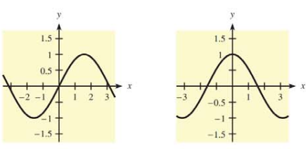 Chapter 10.1, Problem 47E, In Problems 47 and 48, two graphs are given. One is the graph of  and the other is the graph of f