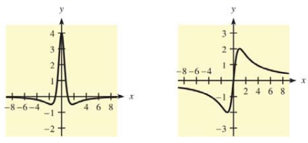 Chapter 10.1, Problem 48E, In Problems 47 and 48, two graphs are given. One is the graph of  and the other is the graph of f