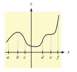 Chapter 10.2, Problem 8E, In Problems 5-10, use the indicated x-values on the graph of  to find the following.  10. Find the