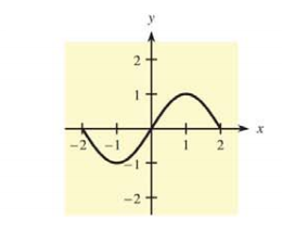 Chapter 10.2, Problem 29E, In Problems 31 and 32, a graph is given. Tell where f(x) is concave up, where it is concave down,
