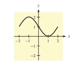 Chapter 10.2, Problem 30E, In Problems 31 and 32, a graph is given. Tell where f(x) is concave up, where it is concave down,
