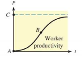 Chapter 10.2, Problem 31E, 33. Productivity—diminishing returns The figure is a typical graph of worker productivity as a