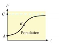 Chapter 10.2, Problem 32E, 34. Population growth The figure shows the growth of a population as a function of time.  (a) If P