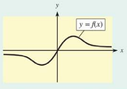 Chapter 10.2, Problem 3CP, 3. On the graph below, locate any points of inflection (approximately) and label where the curve