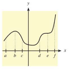 Chapter 10.2, Problem 3E, In Problems 5-10, use the indicated x-values on the graph of  to find the following.  5. Find