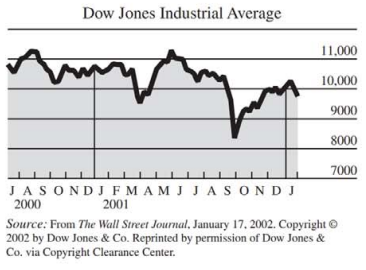 Chapter 10.3, Problem 47E, 49. Dow Jones Industrial Average The figure shows the Dow Jones Industrial Average for all of 2001,