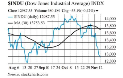 Chapter 10.3, Problem 48E, 50. Dow Jones averages The figure shows the daily Dow Jones Industrial Average (DJIA) and its 30-day