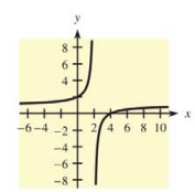 Chapter 10.5, Problem 1E, In Problems 1-4, a function and its graph are given. Use the graph to find each of the following, if