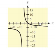 Chapter 10.5, Problem 26E, In Problems 25-28, a function and its graph are given. (a) Use the graph to estimate the locations