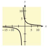 Chapter 10.5, Problem 2E, In Problems 1-4, a function and its graph are given. Use the graph to find each of the following, if