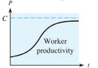 Chapter 10.5, Problem 41E, 41. Productivity The figure is a typical graph of worker productivity per hour P as a function of