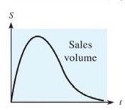 Chapter 10.5, Problem 42E, 42. Sales volume The figure shows a typical curve that gives the volume of sales S as a function of