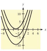 Chapter 12.1, Problem 38E, In each of Problems 37-40, a family of functions is given and graphs of some members of the family