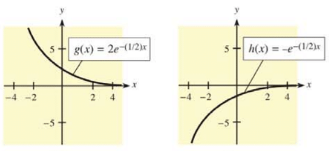 Chapter 12.3, Problem 33E, In Problems 33 and 34, graphs of two functions labeled g(x) and h(x) are given. Decide which is the