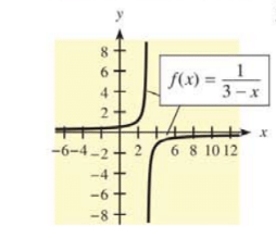 Chapter 12.3, Problem 35E, In Problems 35 and 36, a function  and its graph are given. Find the family  and graph the member