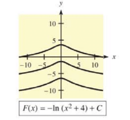 Chapter 12.3, Problem 38E, In Problems 37-40, a family of functions is given and graphs of some members are shown. Find the