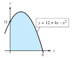 Chapter 13, Problem 3T, 3. Express the area in Quadrant I under  (shaded in the figure) as an integral. Then evaluate the