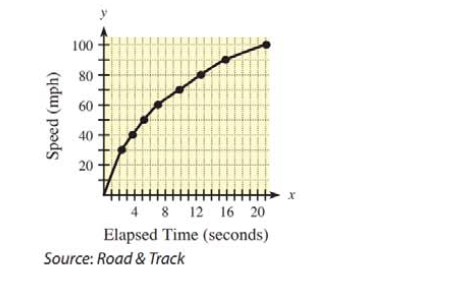 Chapter 13.1, Problem 36E, 36. Speed trials The figure gives the time it takes a Mitsubishi Eclipse GSX to reach speeds from 0