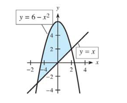 Chapter 13.3, Problem 10E, For each shaded region in Problems 7-12, (a) find the points of intersection of the curves, (b) form