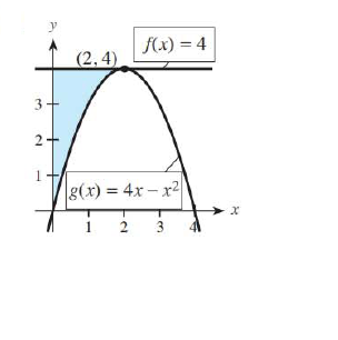 Chapter 13.3, Problem 2E, For each shaded region in Problems 1-6, (a) form the integral that represents the area of the shaded