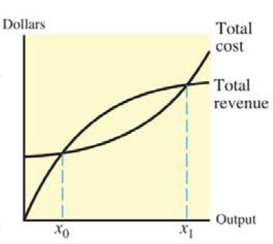 Chapter 13.3, Problem 35E, 35. Average profit For the product whose total cost and total revenue are shown in the figure,