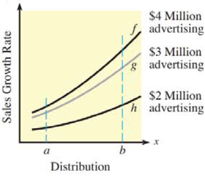 Chapter 13.3, Problem 36E, 36. Sales and advertising The figure shows the sales growth rates under different levels of