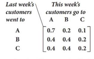 Chapter 7.7, Problem 36E, Advertising Use the following information for Problems 36 and 37. A local business A has two
