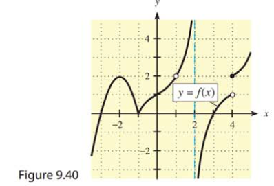 Chapter 9, Problem 23RE, Use the graph of y = f(x) in Figure 9.40 to answer the questions in Problems 23 and 24.  23. Is f(x)