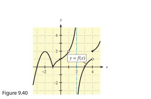 Chapter 9, Problem 2RE, In Problems 1-6, use the graph of  in Figure 9.40 to find the functional values and limits, if they