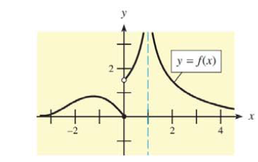 Chapter 9, Problem 35RE, In Problems 35 and 36, use the graphs to find (a) the points of discontinuity, (b) , and (c) .
