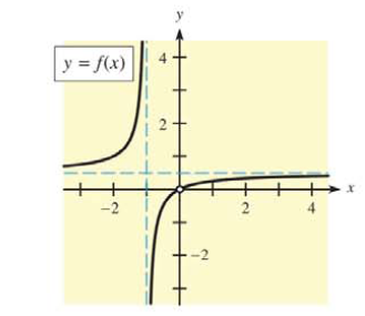 Chapter 9, Problem 36RE, In Problems 35 and 36, use the graphs to find (a) the points of discontinuity, (b) , and (c) .