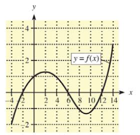 Chapter 9, Problem 50RE, Use the following graph of f(x) to complete Problems 49 and 50.  50. Rank the following from