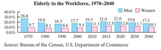 Chapter 9, Problem 89RE, Elderly in the workforce The graph shows the percent of elderly men and women in the workforce for