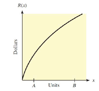 Chapter 9, Problem 93RE, 93. Revenue The graph shows the revenue function for a commodity. Will the (A + l)st item sold or