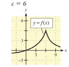 Chapter 9.1, Problem 2E, In Problems 1 -6, a graph of  is shown and a c-value is given. For each problem, use the graph to