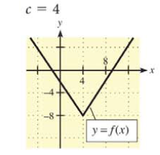Chapter 9.1, Problem 1E, In Problems 1 -6, a graph of  is shown and a c-value is given. For each problem, use the graph to