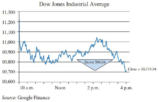 Chapter 9.1, Problem 67E, Dow Jones Industrial Average The graph in the figure shows the Dow Jones Industrial Average (DJIA)