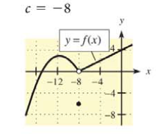 Chapter 9.1, Problem 5E, In Problems 1-6, a graph of y = f(x) is shown and a c-value is given. For each problem, use the