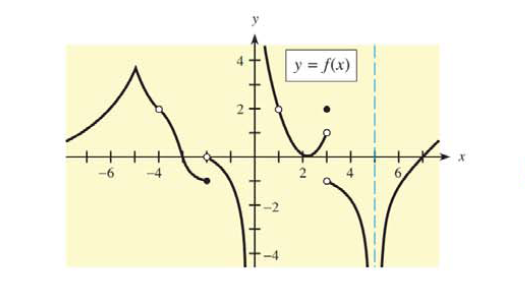 Chapter 9.2, Problem 1E, In Problems 1 and 2, refer to the figure. For each given x-value, use the figure to determine