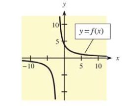 Chapter 9.2, Problem 21E,  Each of Problems 21-24 contains a function and its graph. For each problem, answer parts (a) and