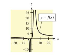 Chapter 9.2, Problem 23E, Each of Problems 21-24 contains a function and its graph. For each problem, answer parts (a) and