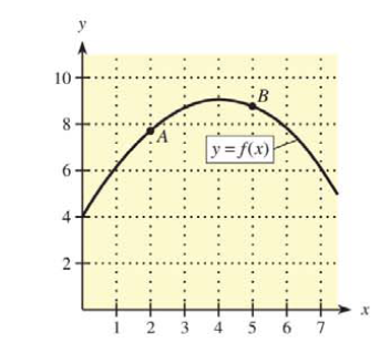 Chapter 9.3, Problem 25E, In the figures given in Problems 25 and 26, at each point A and B, draw an approximate tangent line